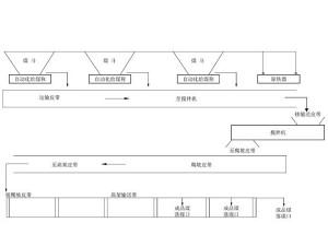 配煤系统生产线